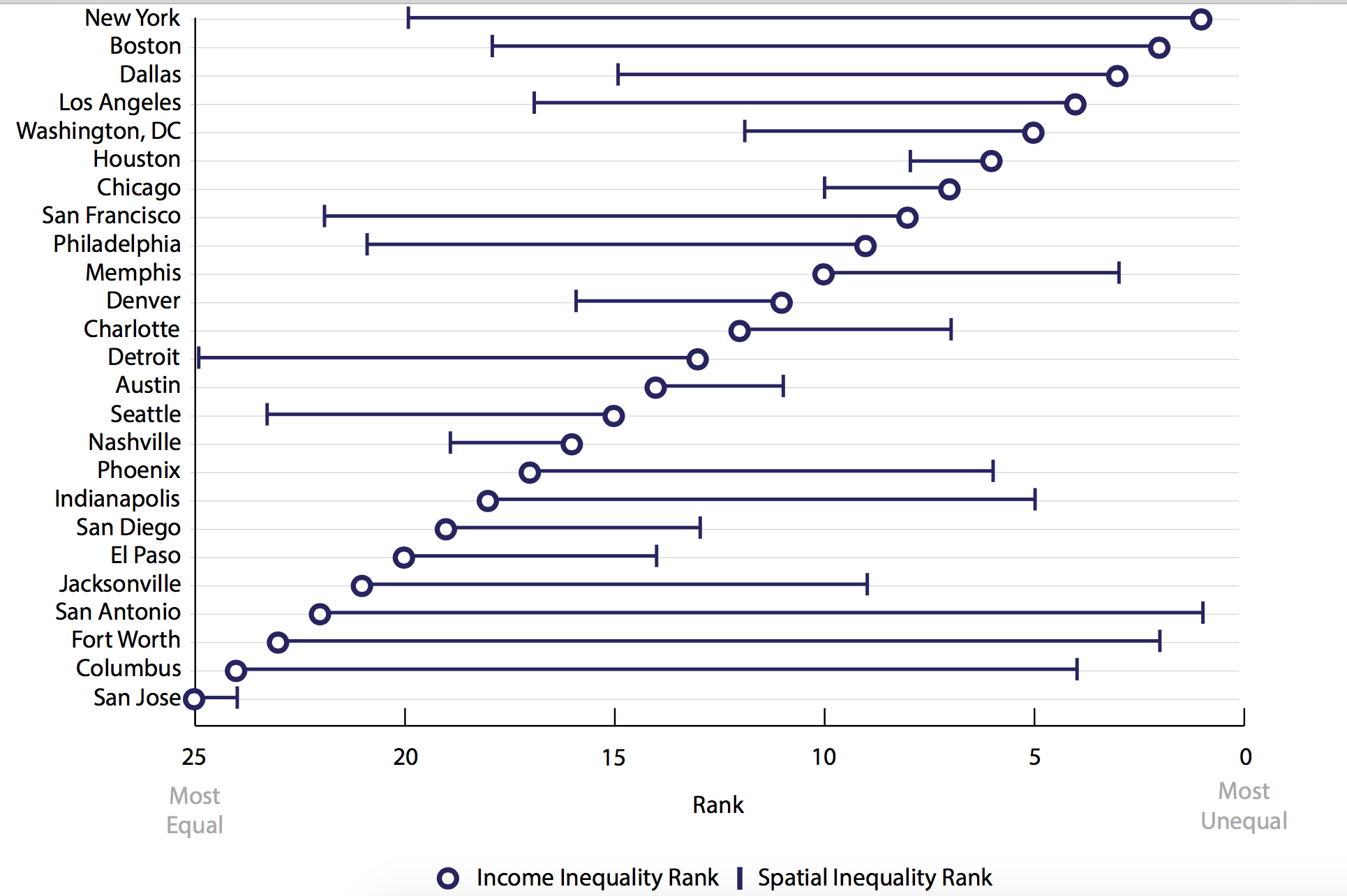 Income inequality in major US cities