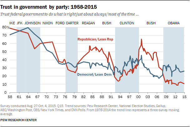 Trust in US government between 1958 and 2015