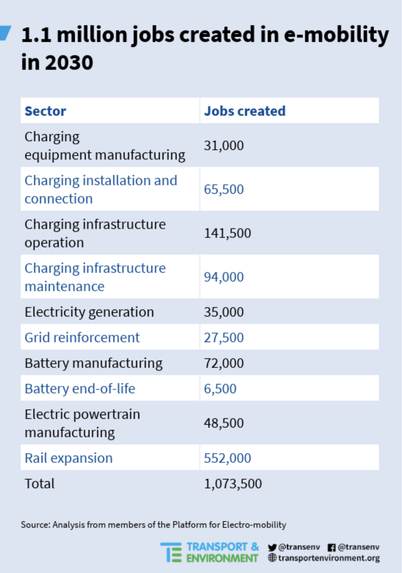 Transitioning to e-mobility could create more than 1 million jobs across the EU