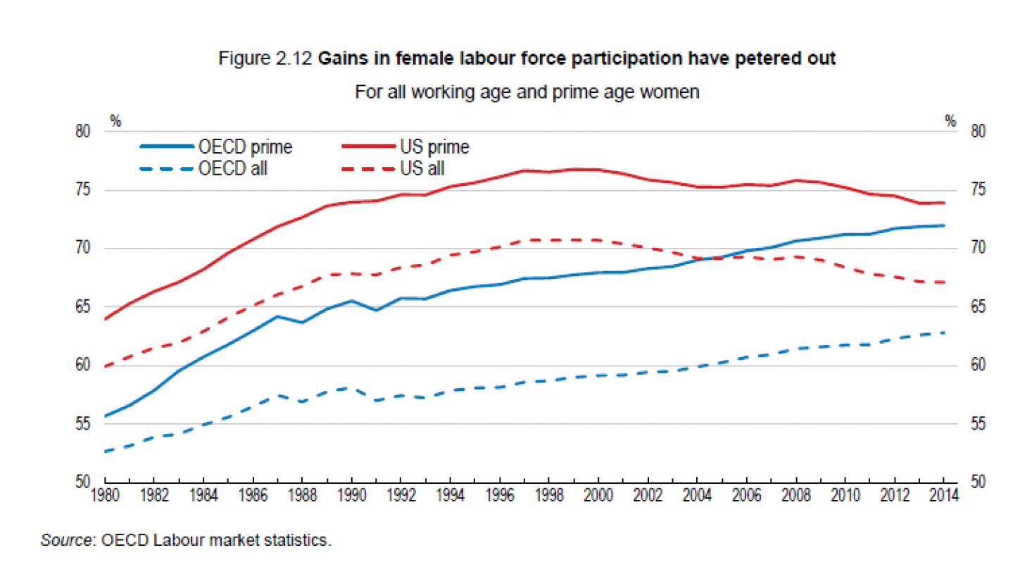 an introduction to the importance of increase of women participating in the labour force Tax/benefit effects on women's participation in paid work ethnicity summary introduction this report investigates the impact of women's position in the labour market on women's pay and considers the implications for uk productivity increase in the size of female labour supply is important for predicting the size of the.