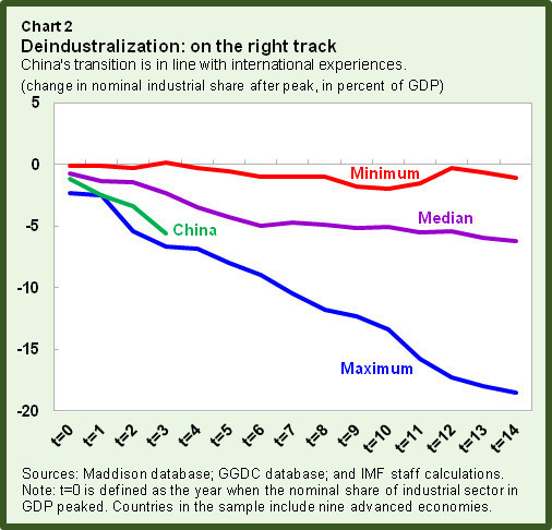 Deindustralization: on the right track