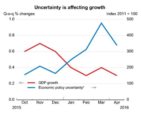 Uncertainty is affecting growth