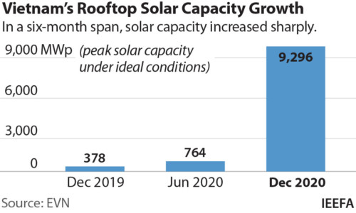 a graph showing Vietnam's rooftop solar capacity