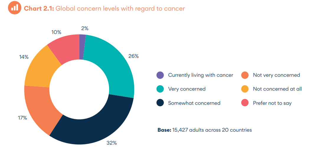 Global concern levels with regard to cancer.