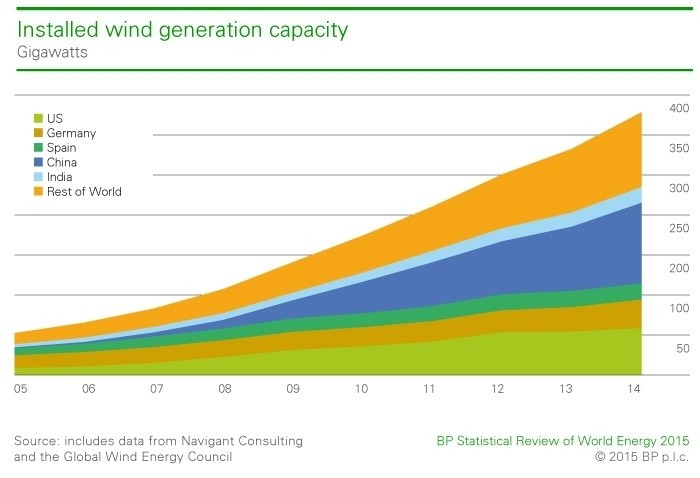 Global wind generation capacity.