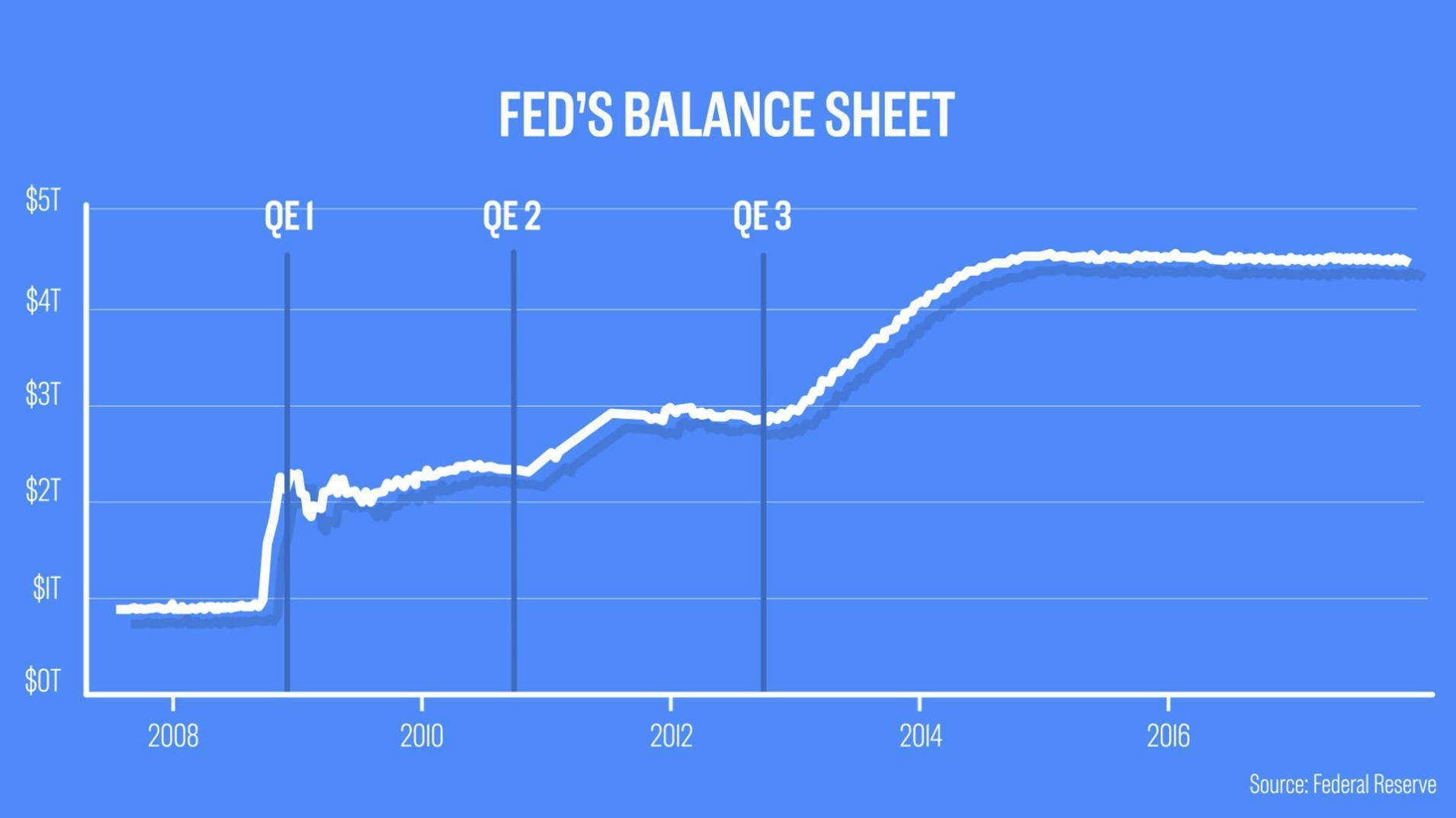 An economist explains what happens if there's another financial