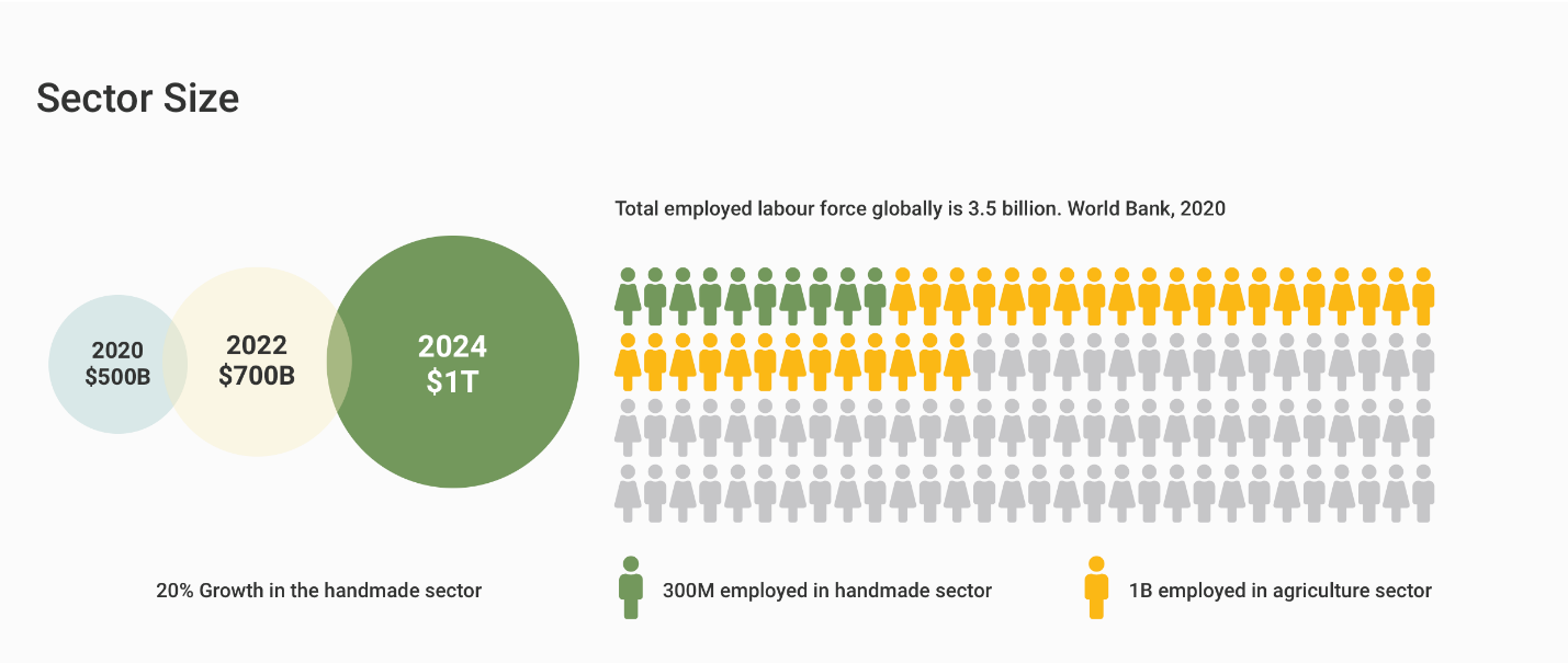 The size of the creative manufacturing and handmade sector
