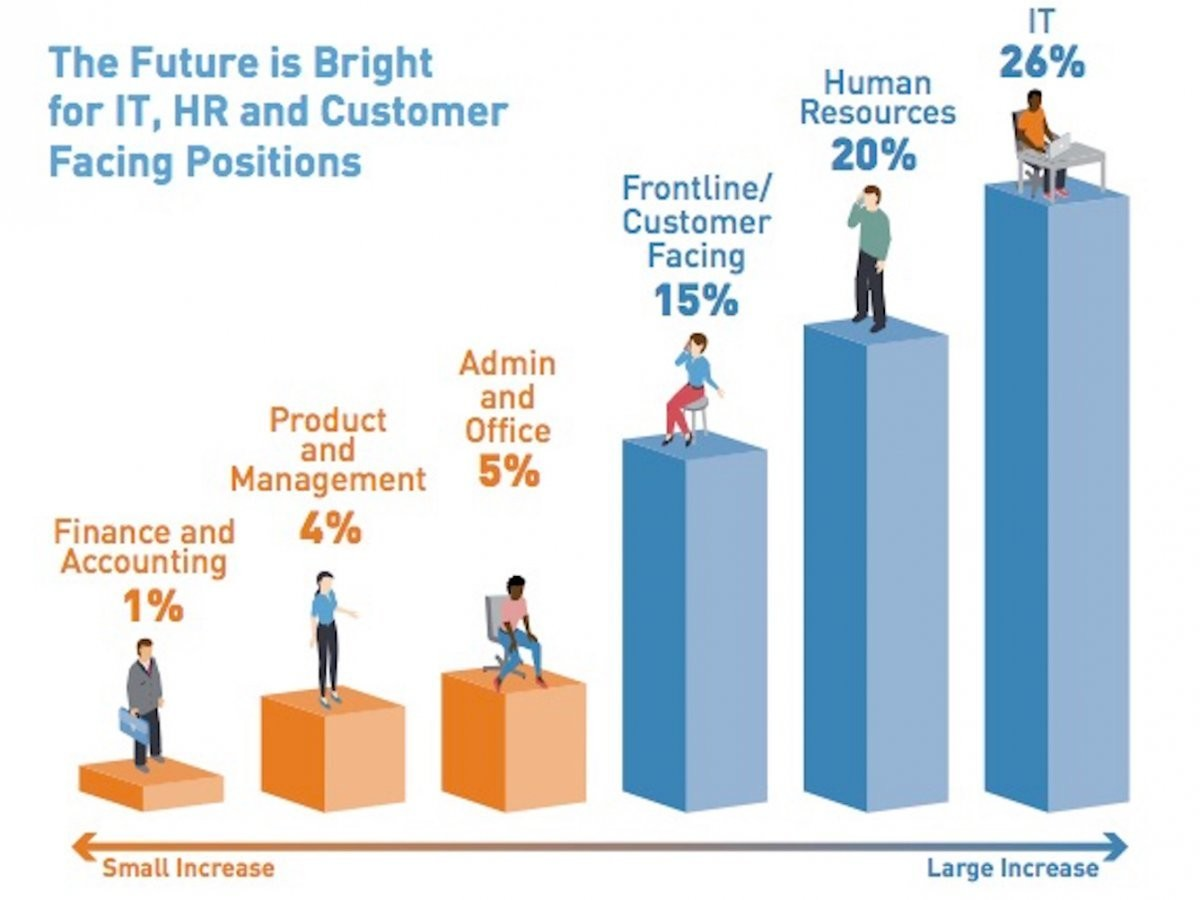 The future is bright for IT, HR and customer facing positions