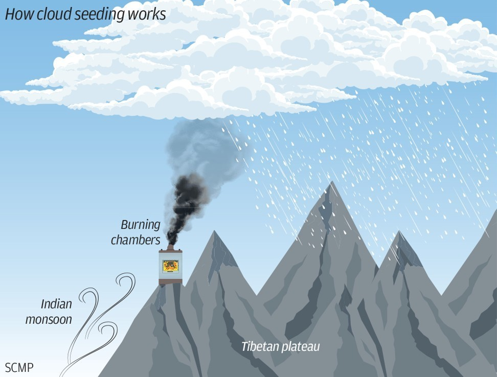 How cloud seeding works.