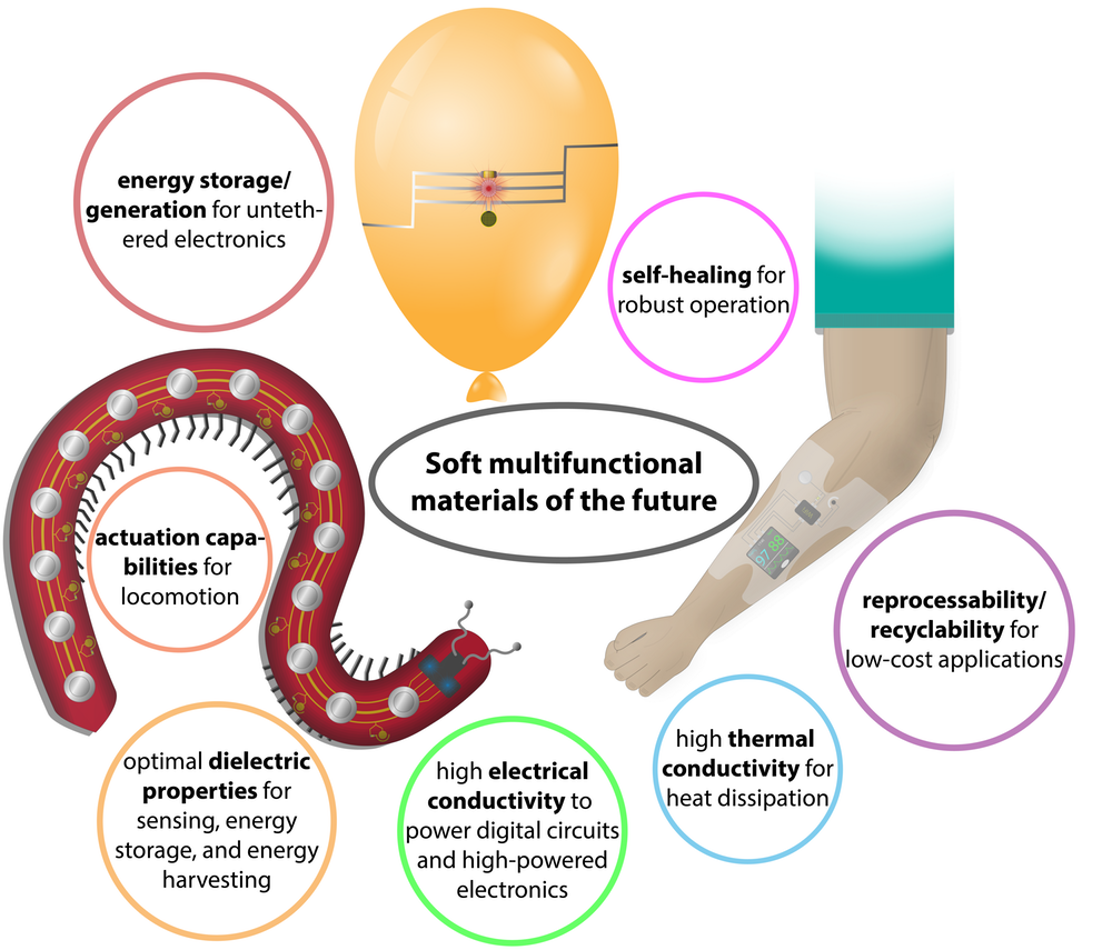 Soft multifunctional materials will be used in soft robotics and wearable computers, for example, and will perform many different tasks simultaneously.