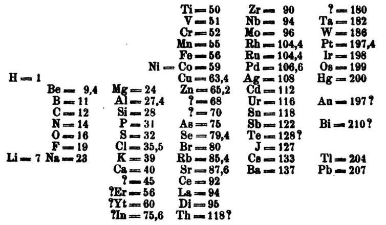 Dimitry Mendeleev's table complete with missing elements.