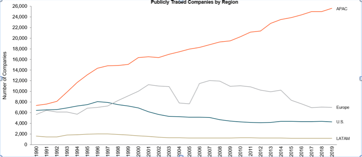 Publicly traded companies by region