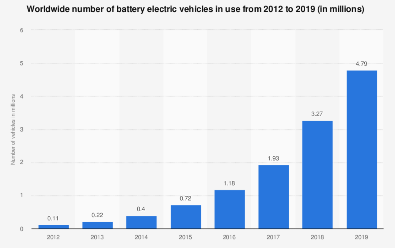 a chart showing the number of electric vehicles in use