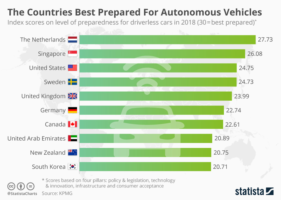 a chart showing which countries are best prepared from autonomous cars