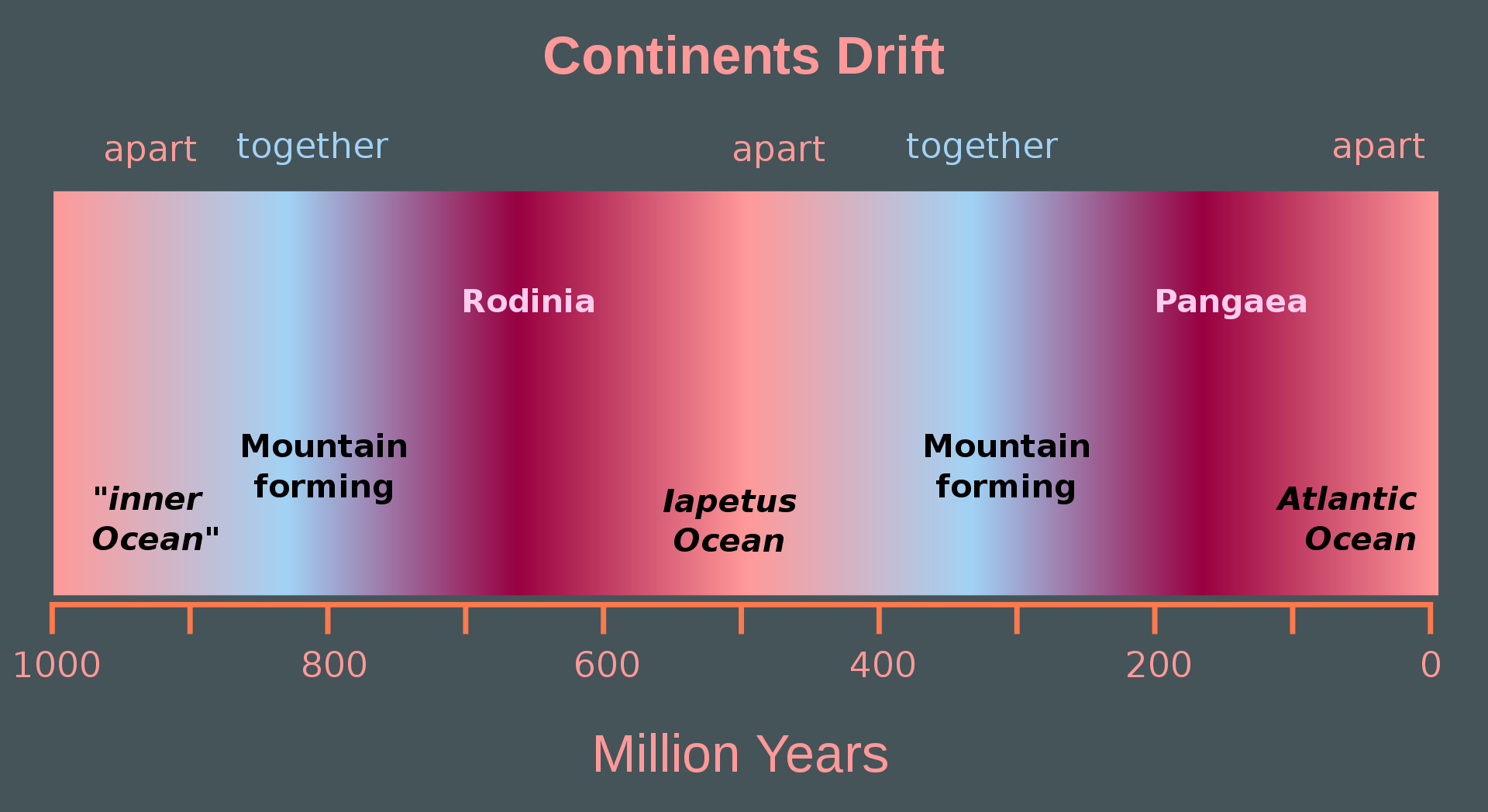 a chart showing the different supercontinents and when they were formed