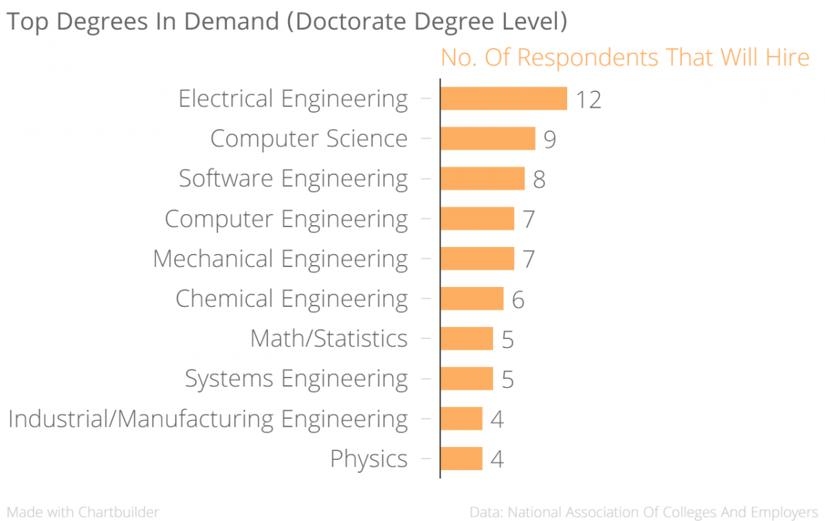 Which degree will get you hired? | World Economic Forum