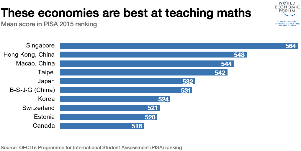 These economies are best at teaching maths