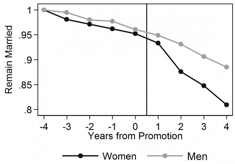 Figure 2. Proportion of men and women (starting at 100%) who remain married to their spouses after being promoted to CEO of a firm with more than 100 employees.