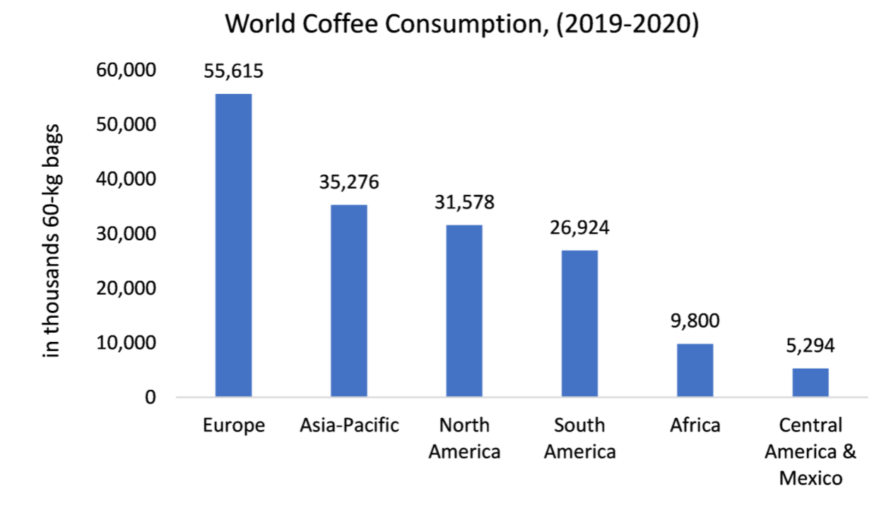 World Coffee Consumption (2019-2020)