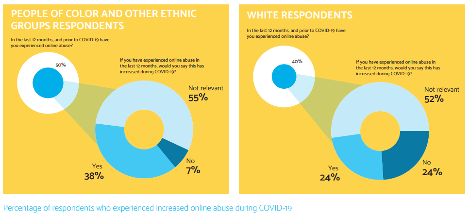 Experiences of online abuse worsened during COVID-19, especially for Black and minorities women, taken from 'The Ripple Effect: COVID-19 and the Epidemic of Online Abuse' by Glitch UK and End Violence Against Women Coalition.