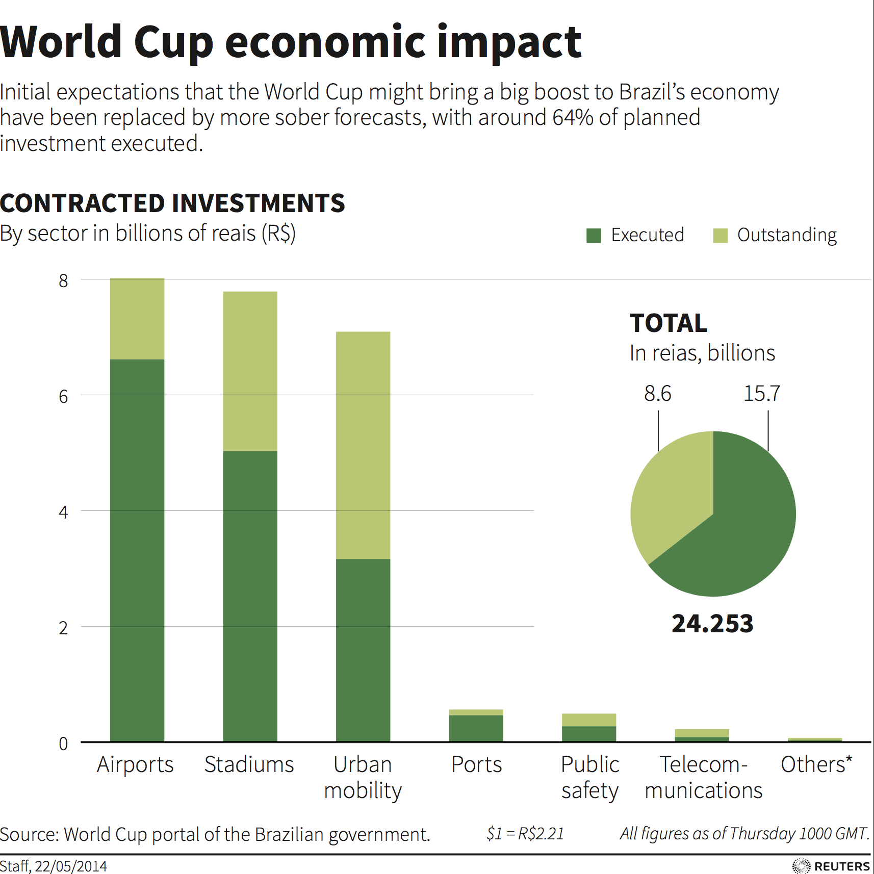 Does Hosting A World Cup Make Economic Sense Forum Of An And Gate All That Needs To Be Added Is Another Stage In His Argument Against Mega Sporting Events Economist Andrew Zimbalist Lists Examples The White Elephants Left Barely Used Host Cities Once
