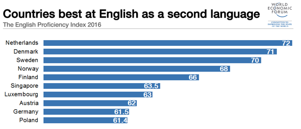 EF English Proficiency Index compiled annually based on adult exam results.