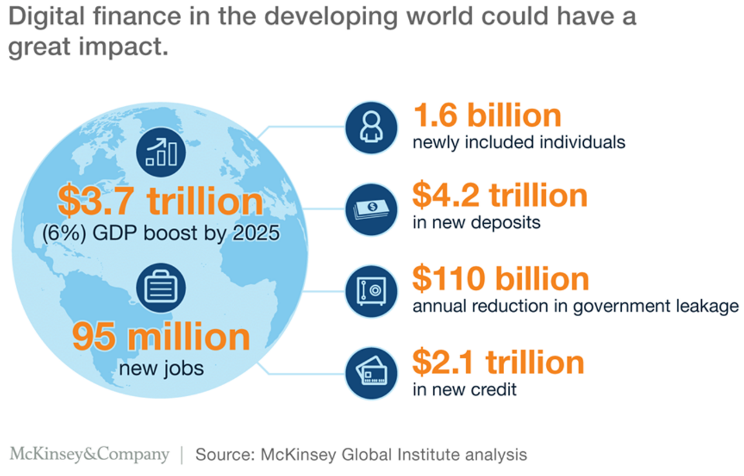 Direct finance in the developing world could have a great impact