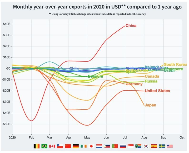 exports year on year