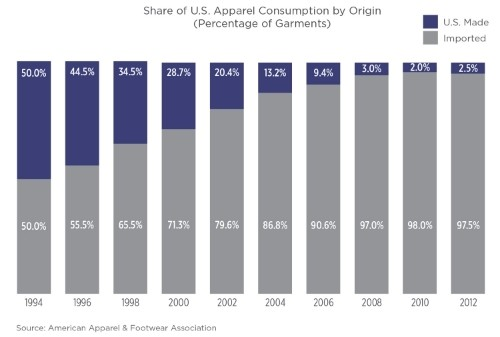 Share of US apparel consumption by origin