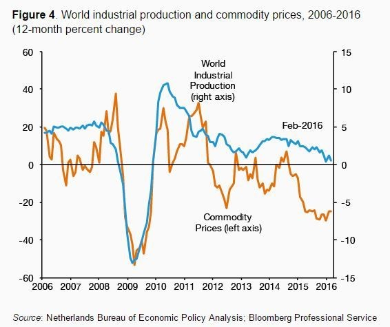 World industrial production and commodity prices, 2006-2016