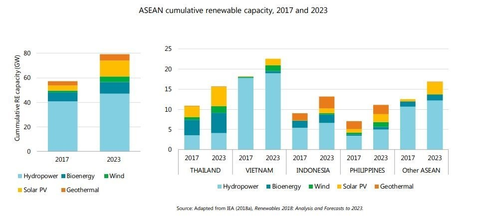 This chart shows the cumulative renewable energy capacity of the ASEAN region in 2017 and 2023.