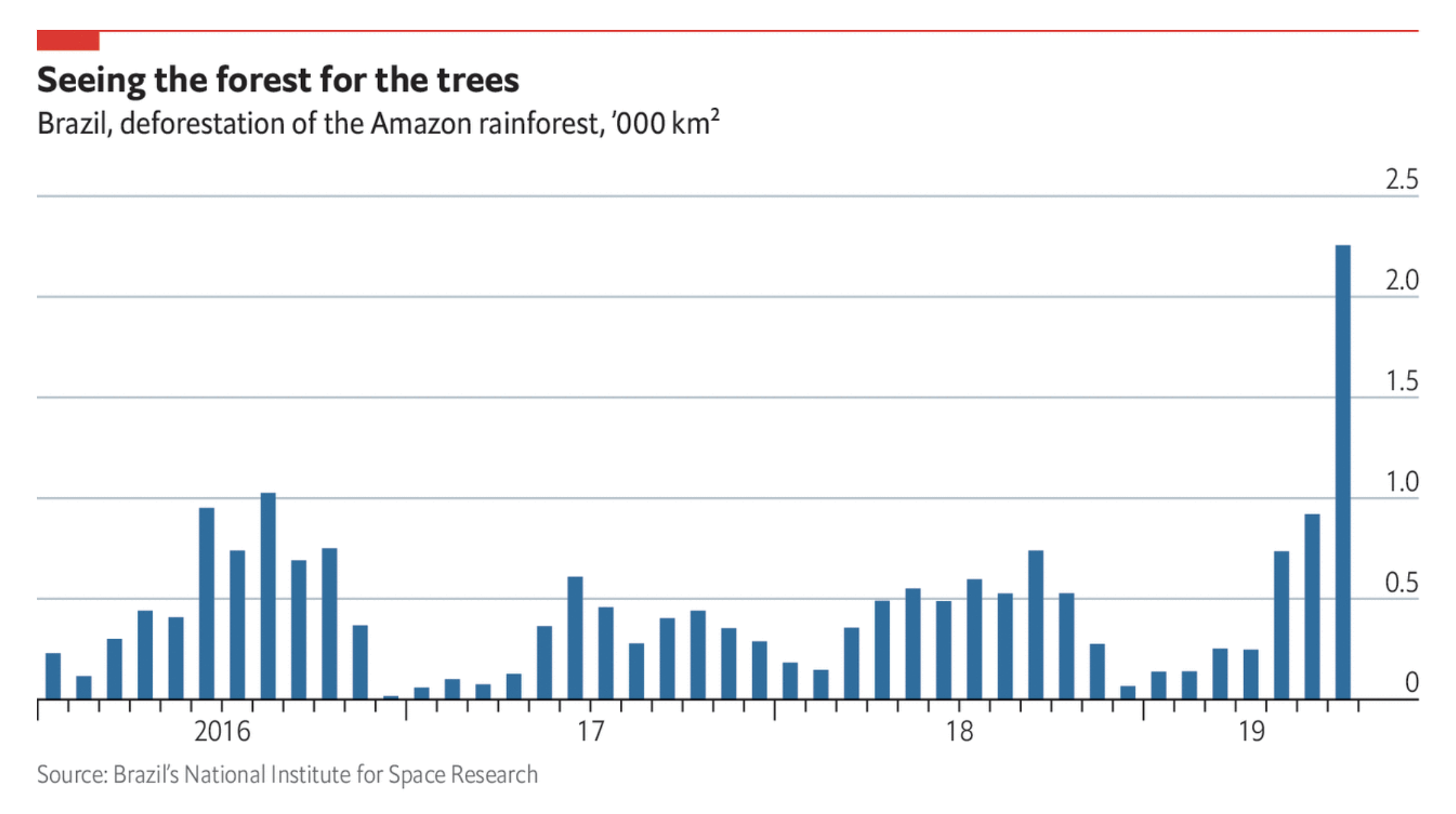 Deforestation in the Amazon has risen sharply in recent years