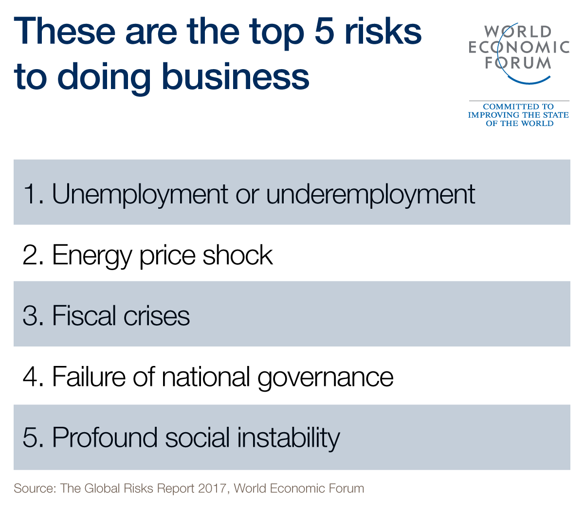 you live in a world full of risks these are the biggest world image world economic forum