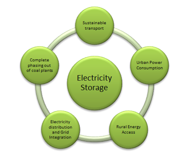 Chart 1: Electricity storage and potential for constructive disruption in energy transition.