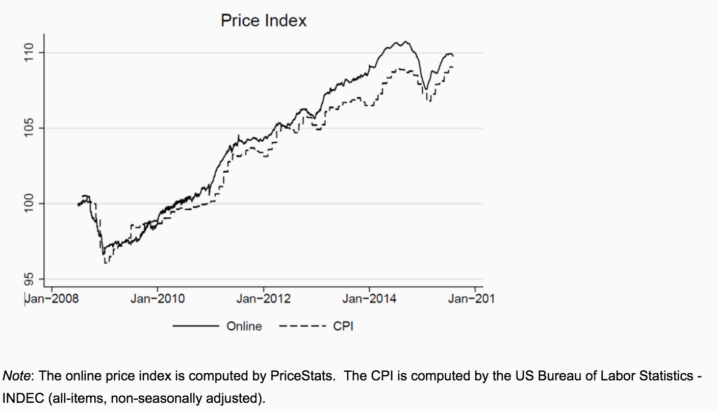 Consumer price index research papers