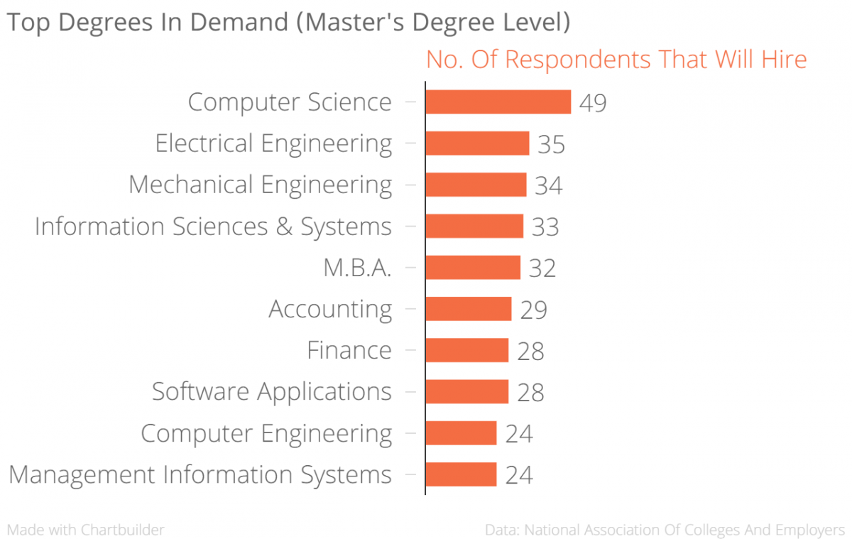which degree will get you hired world economic forum