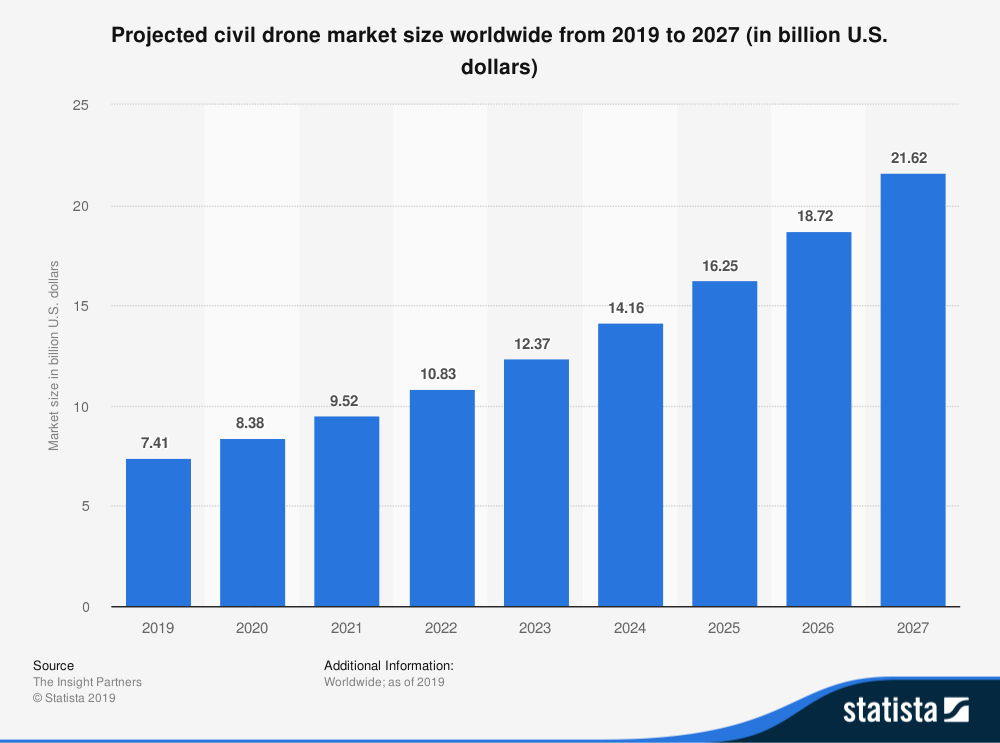 Drones are increasingly being used outside of the military for commercial, scientific, and agricultural purposes.