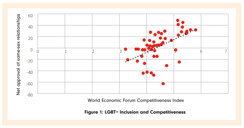 Net approval of same-sex relationships is a predictor of competitiveness.