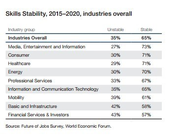 Skills stability, 2015-2020, industries overall