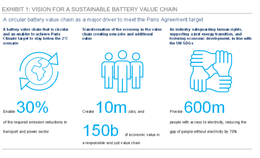 electric batteries innovation chart