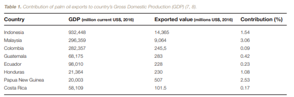 Biggest palm oil exporters