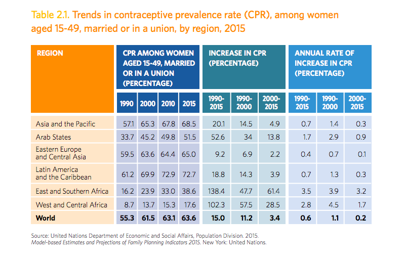 Access to contraception is improving globally - but at an ever-slower rate