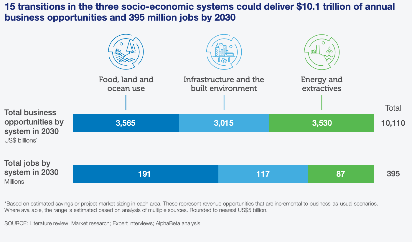 15 transitions in three socio-economic systems could deliver $10.1 trillion of annual business opportunities and 395 million jobs by 2030