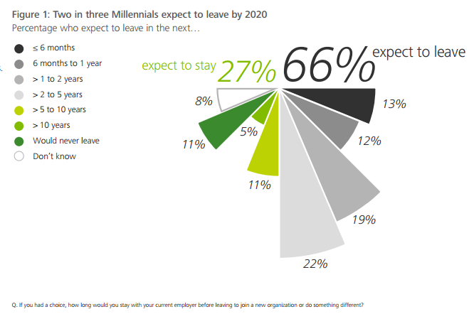Two in three Millennials expect to leave by 2020