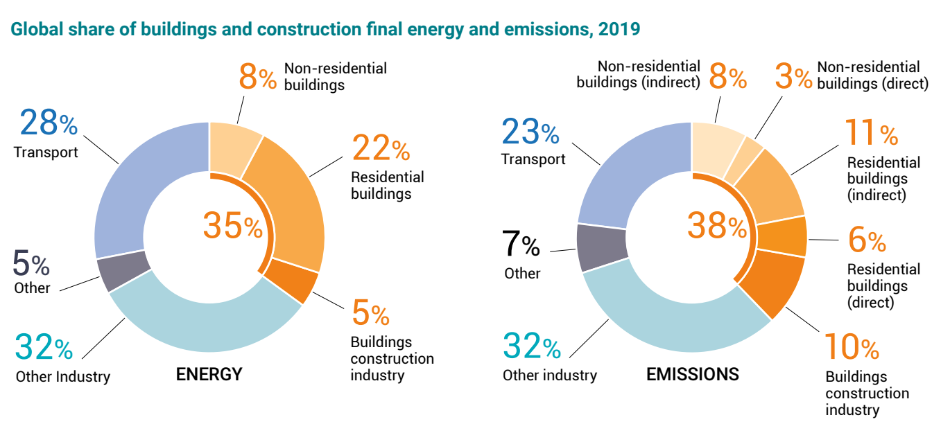 CO2 emissions from the building sector are the highest ever recorded.