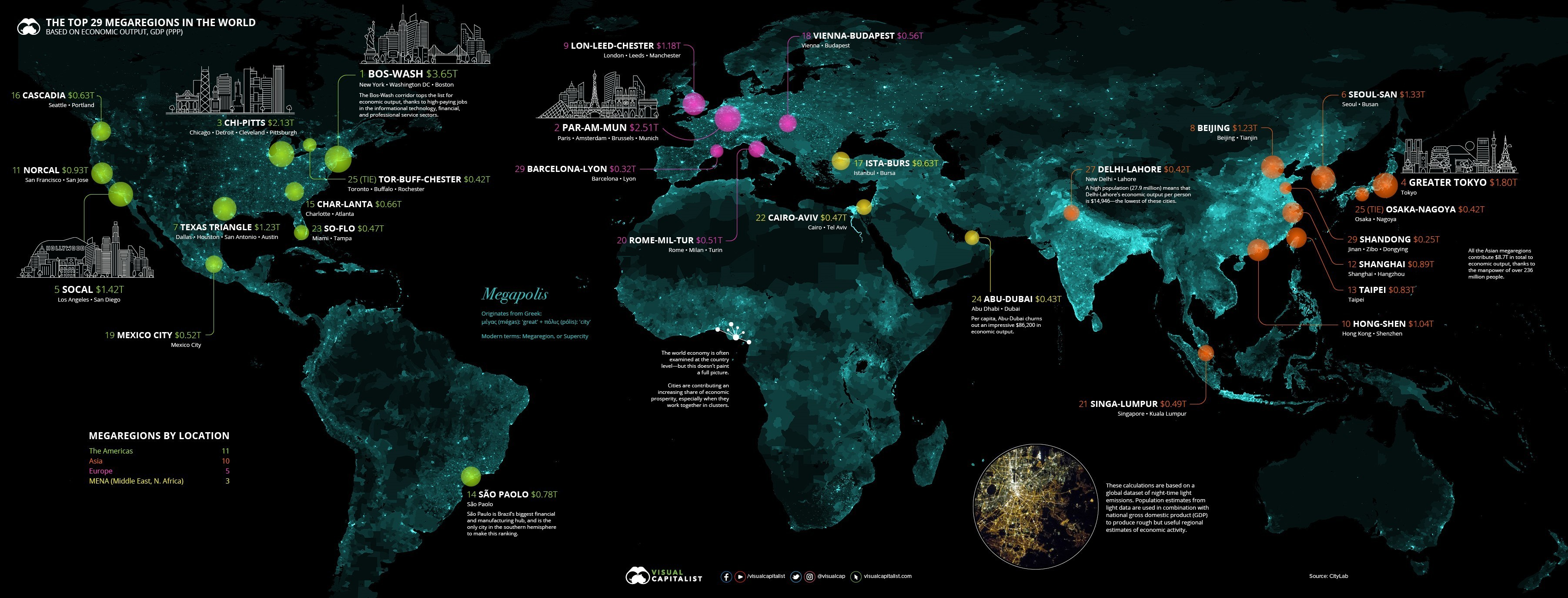 Supercities at the heart pf trade relations around the world