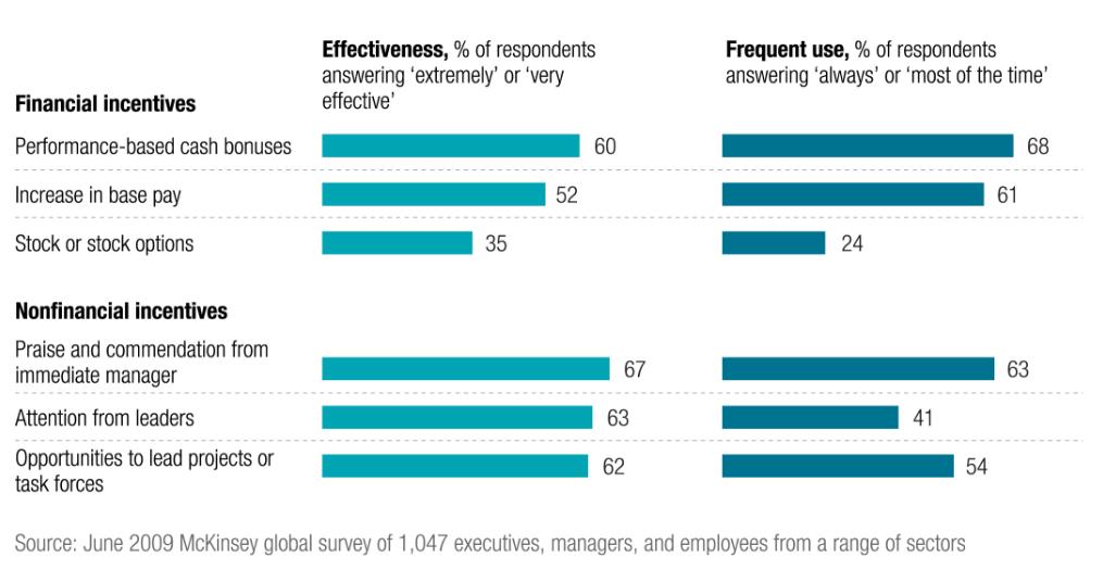 Figure 2: Non-financial incentives are more effective motivators