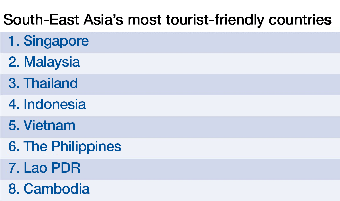 South-East Asia's most tourism-friendly destinations | World