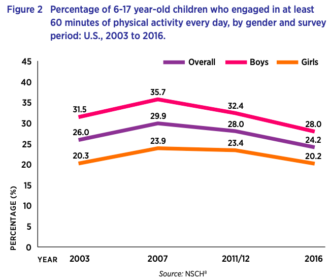a graph showing the percentage of 6-17 year olds engaging in over 60 minutes of physical activity every day, by gender