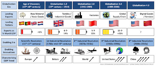 A brief history of globalization | World Economic Forum